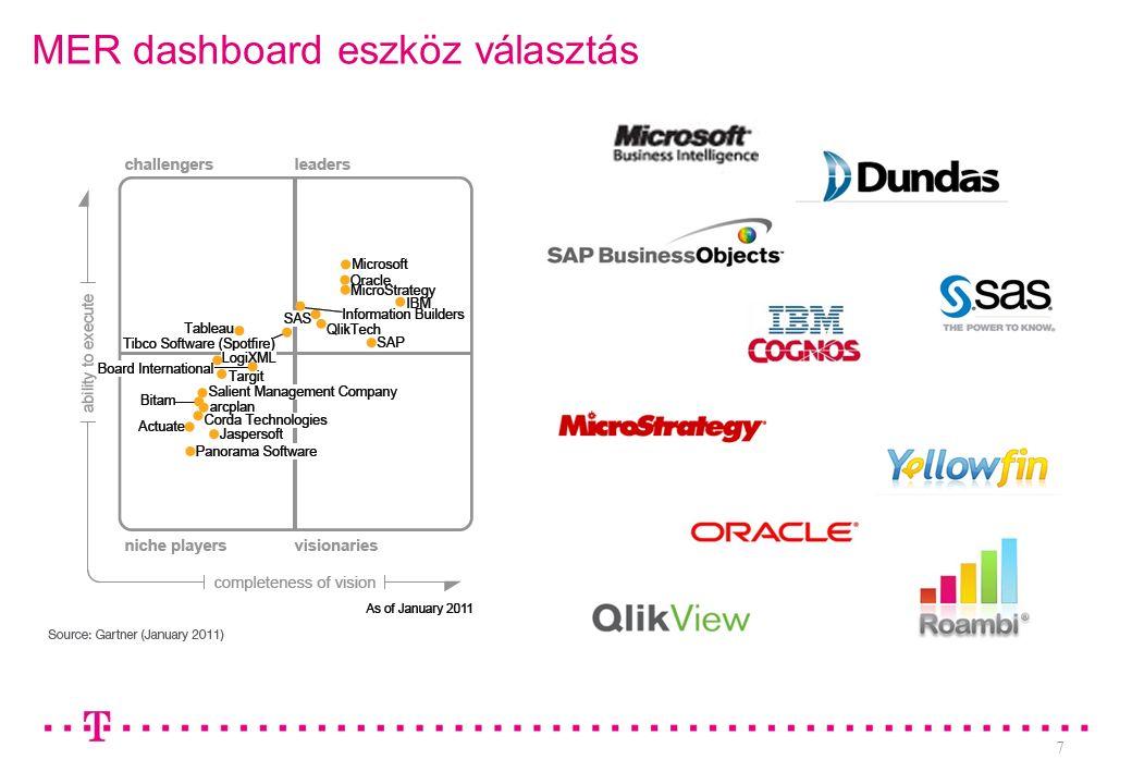 7 MER dashboard eszköz választás