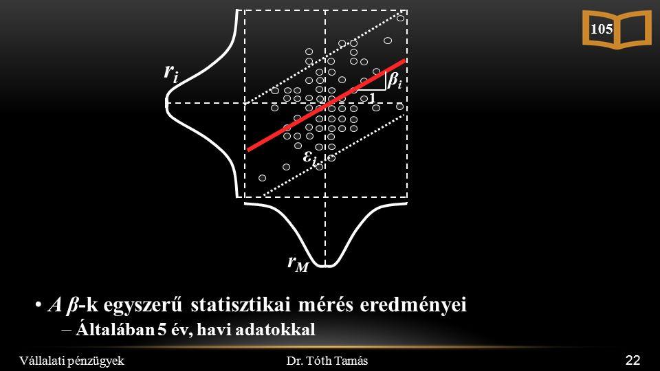 Dr. Tóth Tamás Vállalati pénzügyek 22 rMrM 1 βiβi riri εiεi A β-k egyszerű statisztikai mérés eredményei –Általában 5 év, havi adatokkal 105