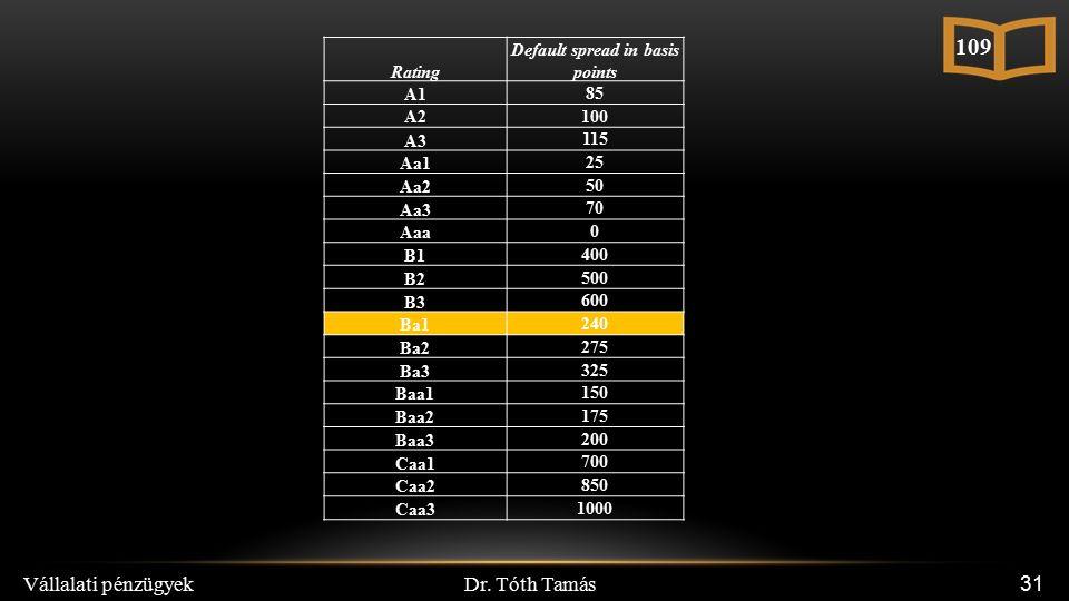 Dr. Tóth Tamás Vállalati pénzügyek 31 Rating Default spread in basis points A1 85 A2 100 A3 115 Aa1 25 Aa2 50 Aa3 70 Aaa 0 B1 400 B2 500 B3 600 Ba1 24