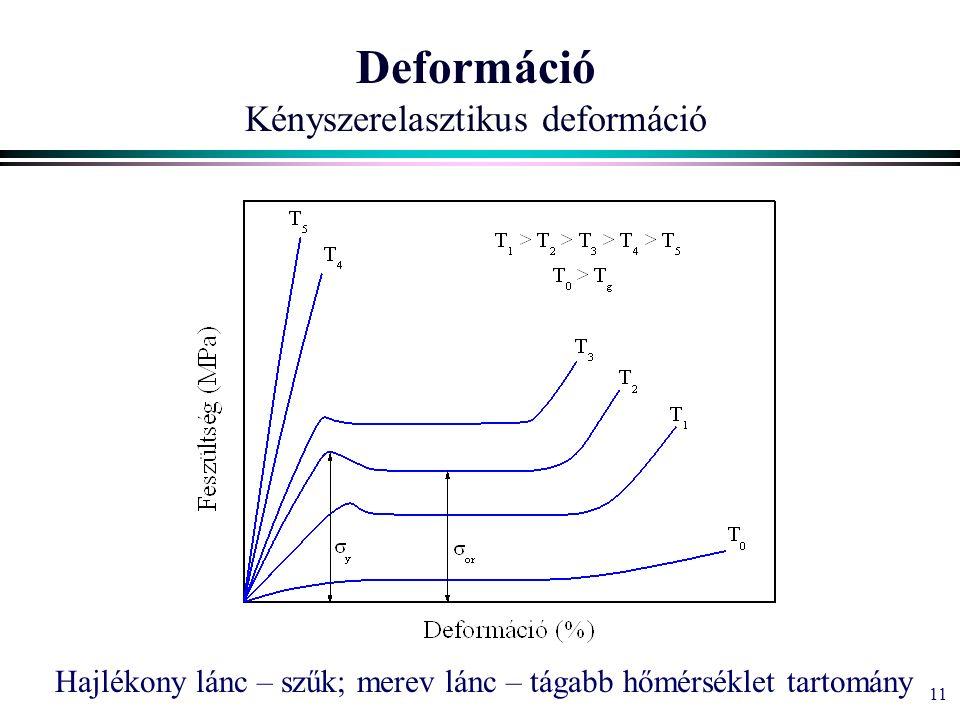 11 Deformáció Kényszerelasztikus deformáció Hajlékony lánc – szűk; merev lánc – tágabb hőmérséklet tartomány