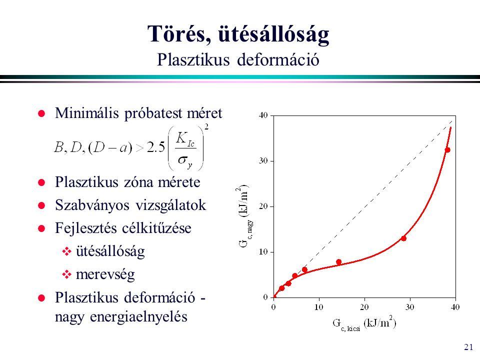 21 Törés, ütésállóság Plasztikus deformáció l Minimális próbatest méret l Plasztikus zóna mérete l Szabványos vizsgálatok l Fejlesztés célkitűzése  ütésállóság  merevség l Plasztikus deformáció - nagy energiaelnyelés