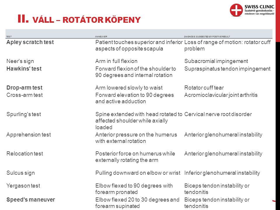 II. VÁLL – ROTÁTOR KÖPENY 7 -Empty can test – m.supraspinatus sérülés TESTMANEUVERDIAGNOSIS SUGGESTED BY POSITIVE RESULT Apley scratch testPatient tou
