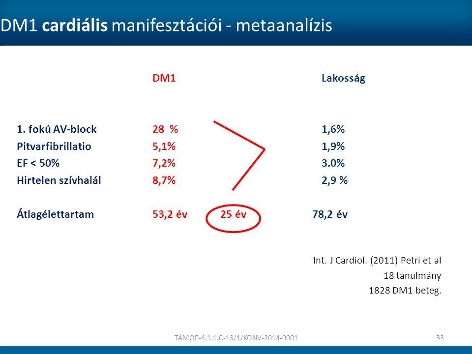 DM1 cardiális manifesztációi - metaanalízis DM1Lakosság 1. fokú AV-block 28 % 1,6% Pitvarfibrillatio5,1% 1,9% EF < 50%7,2% 3.0% Hirtelen szívhalál8,7%
