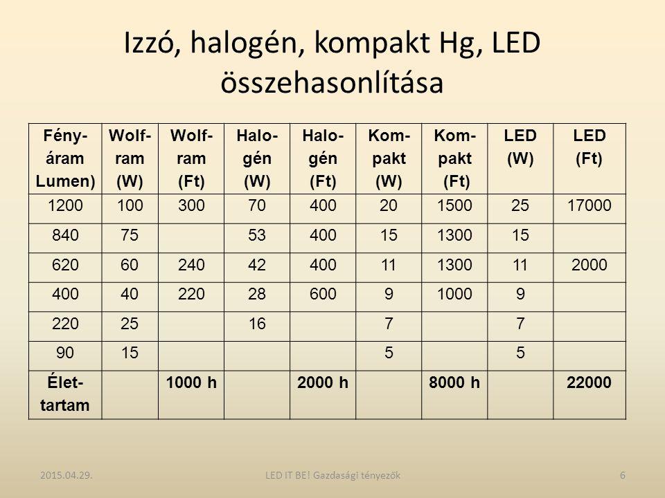 Izzó, halogén, kompakt Hg, LED összehasonlítása 2015.04.29.6LED IT BE! Gazdasági tényezők Fény- áram Lumen) Wolf- ram (W) Wolf- ram (Ft) Halo- gén (W)