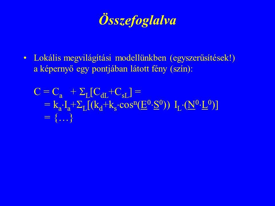 Összefoglalva Lokális megvilágítási modellünkben (egyszerűsítések!) a képernyő egy pontjában látott fény (szín): C = C a +  L [C dL +C sL ] = = k a  I a +  L [(k d +k s  cos n (E 0  S 0 )) I L  (N 0  L 0 )] = {…}