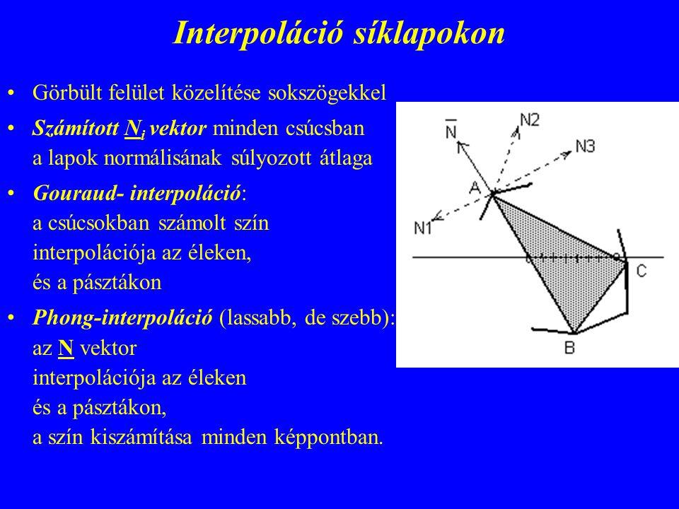 Interpoláció síklapokon Görbült felület közelítése sokszögekkel Számított N i vektor minden csúcsban a lapok normálisának súlyozott átlaga Gouraud- interpoláció: a csúcsokban számolt szín interpolációja az éleken, és a pásztákon Phong-interpoláció (lassabb, de szebb): az N vektor interpolációja az éleken és a pásztákon, a szín kiszámítása minden képpontban.