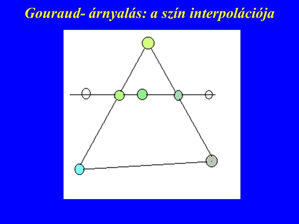 Gouraud- árnyalás: a szín interpolációja