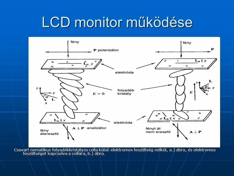 LCD monitor működése Csavart nematikus folyadékkristályos cella külsõ elektromos feszültség nélkül, a.) ábra, és elektromos feszültséget kapcsolva a cellára, b.) ábra.