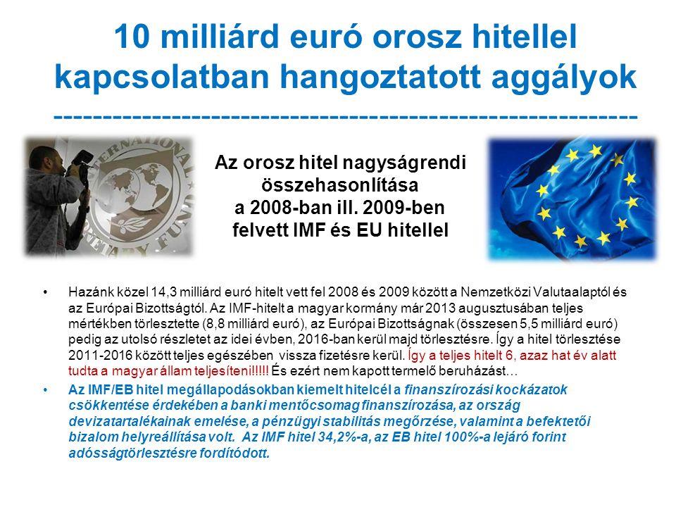 10 milliárd euró orosz hitellel kapcsolatban hangoztatott aggályok ----------------------------------------------------------- Hazánk közel 14,3 milliárd euró hitelt vett fel 2008 és 2009 között a Nemzetközi Valutaalaptól és az Európai Bizottságtól.