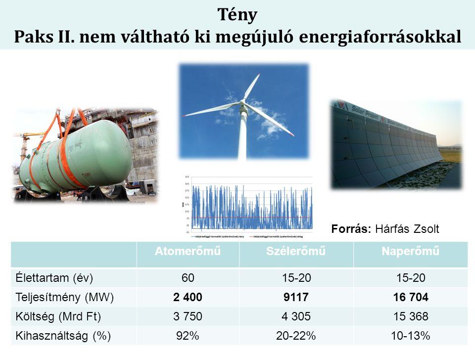 Tény Paks II. nem váltható ki megújuló energiaforrásokkal AtomerőműSzélerőműNaperőmű Élettartam (év)6015-20 Teljesítmény (MW)2 400911716 704 Költség (