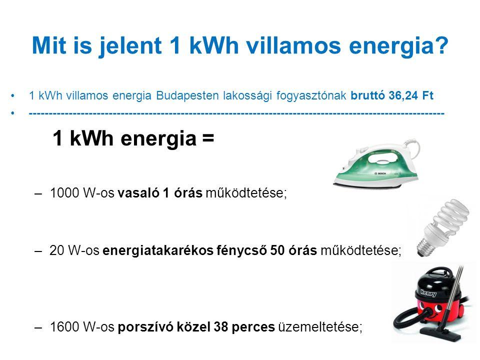 Mit is jelent 1 kWh villamos energia? 1 kWh villamos energia Budapesten lakossági fogyasztónak bruttó 36,24 Ft ---------------------------------------