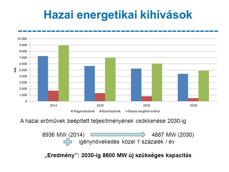"""Hazai energetikai kihívások ------------------------------------------- - A hazai erőművek beépített teljesítményének csökkenése 2030-ig 8936 MW (2014) 4887 MW (2030) igénynövekedés közel 1 százalék / év """"Eredmény : 2030-ig 8600 MW új szükséges kapacitás"""