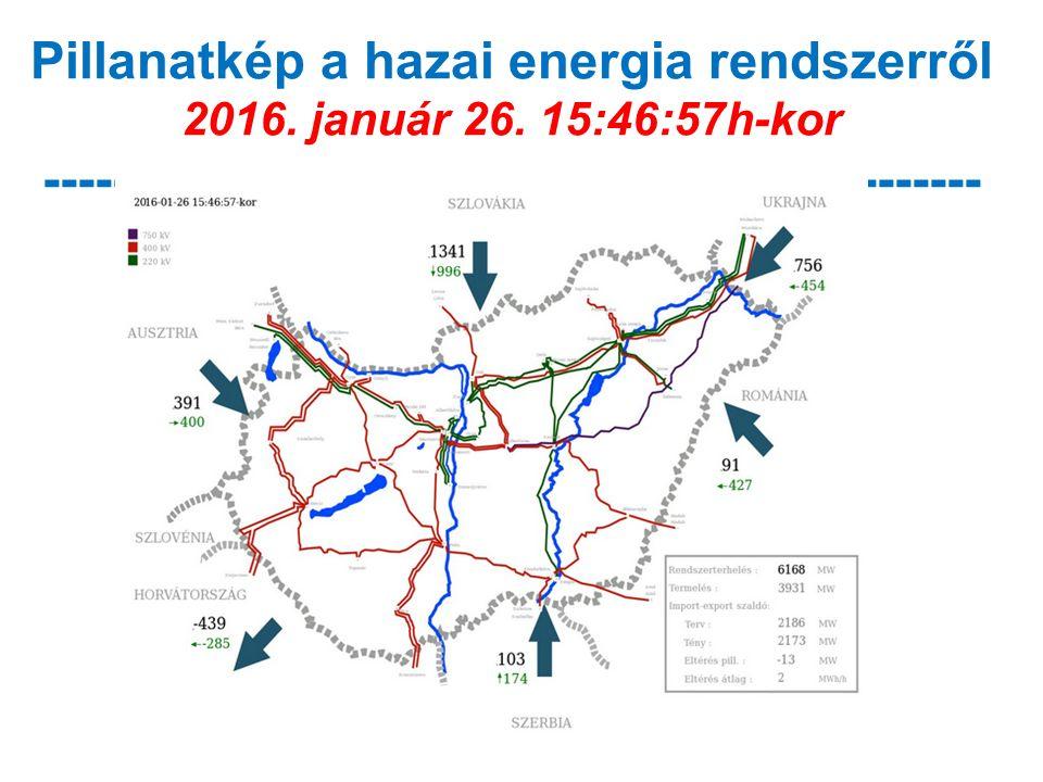 Pillanatkép a hazai energia rendszerről 2016. január 26. 15:46:57h-kor ------------------------------------------------------