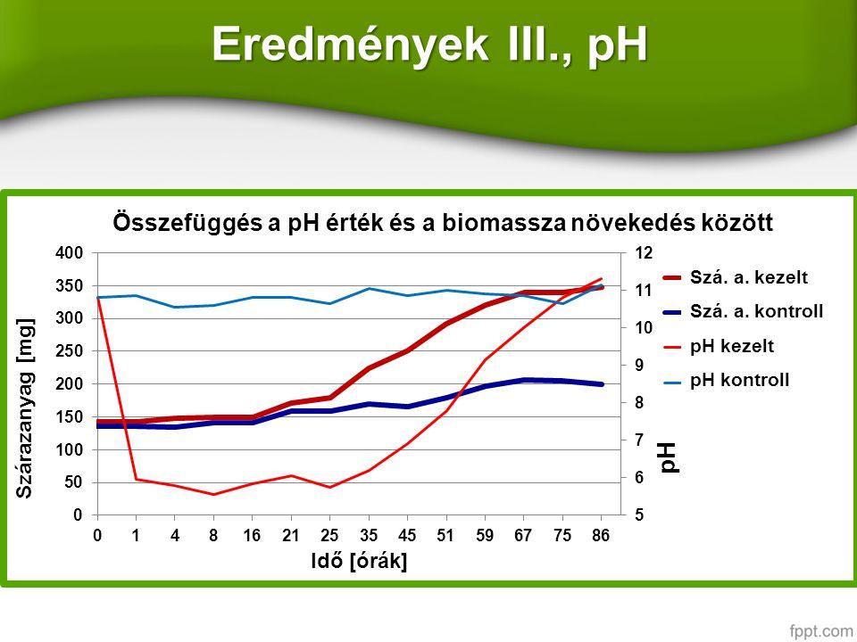 Eredmények III., pH Szá. a. kezelt Szá. a. kontroll pH kezelt pH kontroll