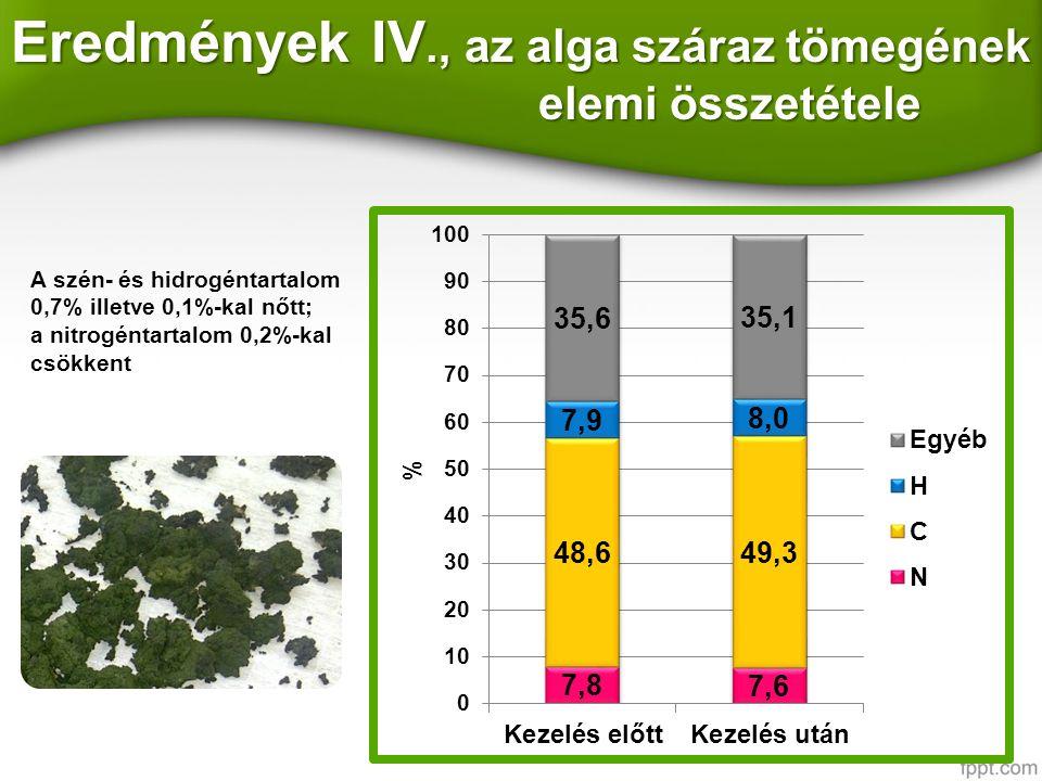 Eredmények IV., az alga száraz tömegének elemi összetétele A szén- és hidrogéntartalom 0,7% illetve 0,1%-kal nőtt; a nitrogéntartalom 0,2%-kal csökkent