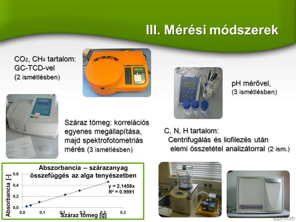 III. Mérési módszerek CO 2, CH 4 tartalom: GC-TCD-vel ( 2 ismétlésben) Száraz tömeg: korrelációs egyenes megállapítása, majd spektrofotometriás mérés