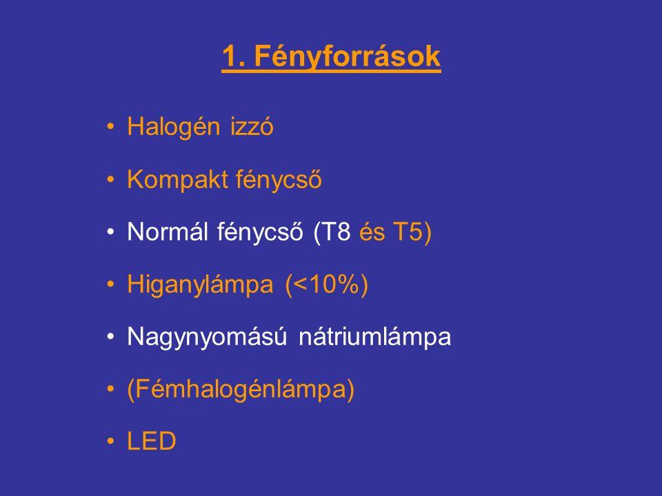 1. Fényforrások Halogén izzó Kompakt fénycső Normál fénycső (T8 és T5) Higanylámpa (<10%) Nagynyomású nátriumlámpa (Fémhalogénlámpa) LED