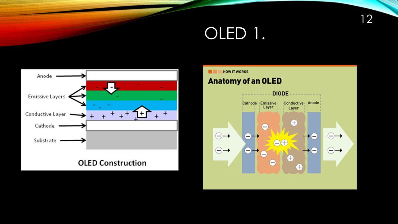 TFT – OLED 2. 11