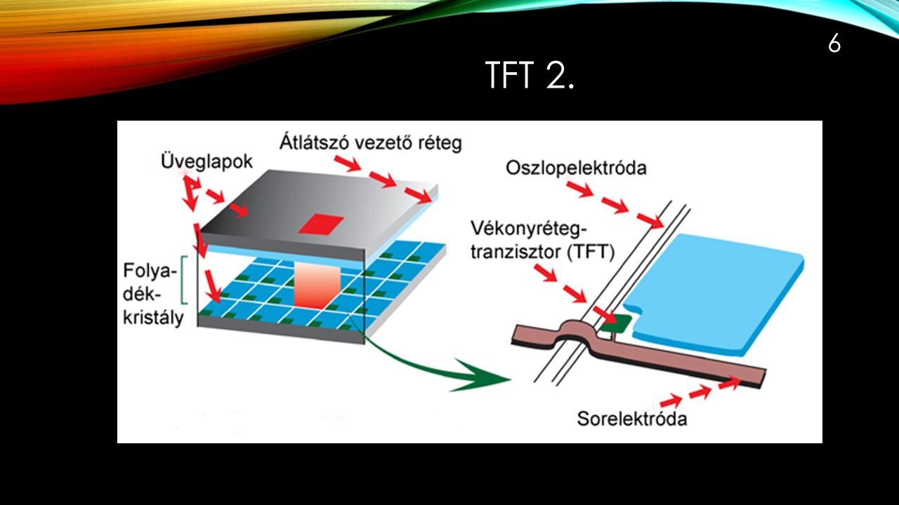 TFT 1. 5