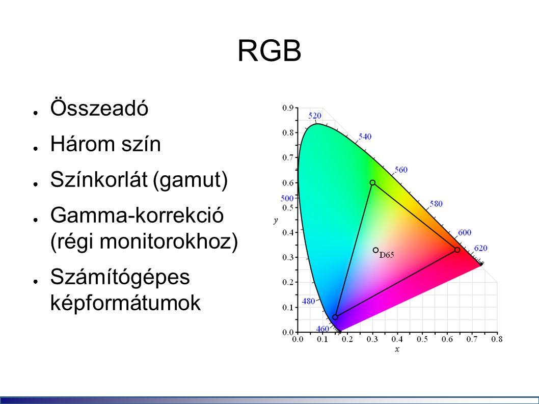 RGB ● Összeadó ● Három szín ● Színkorlát (gamut) ● Gamma-korrekció (régi monitorokhoz) ● Számítógépes képformátumok