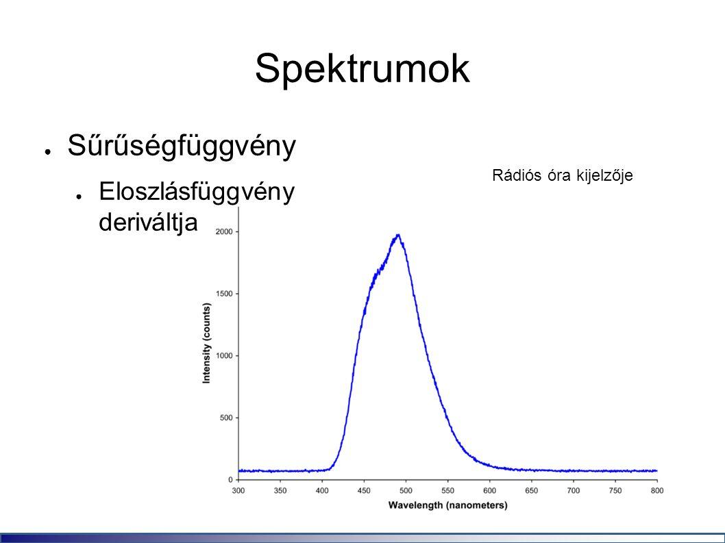 Spektrumok ● Sűrűségfüggvény ● Eloszlásfüggvény deriváltja Rádiós óra kijelzője