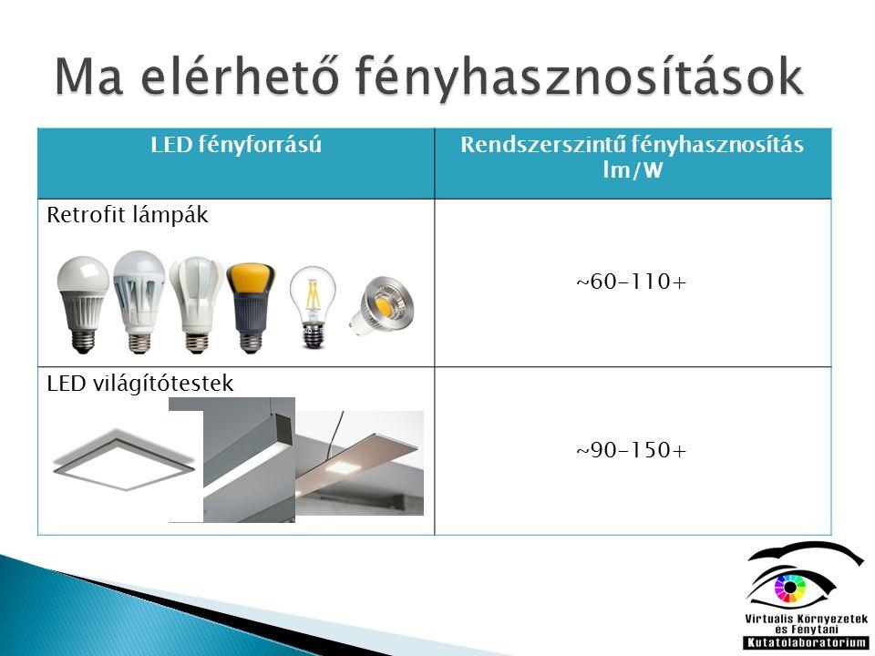 LED fényforrásúRendszerszintű fényhasznosítás lm/W Retrofit lámpák ~60-110+ LED világítótestek ~90-150+