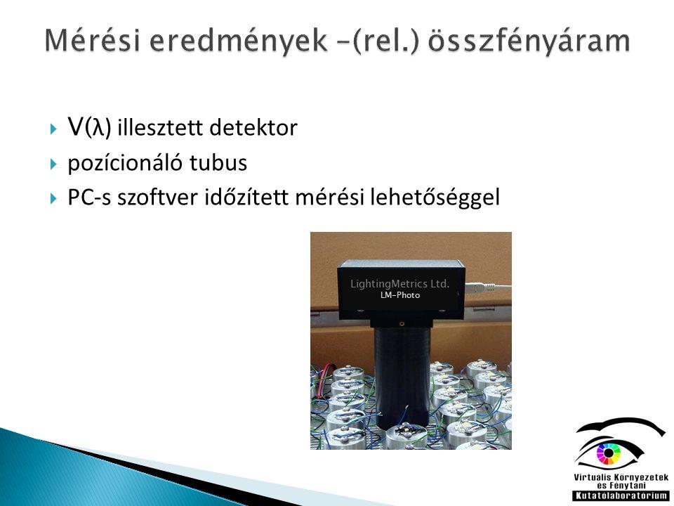  V( λ) illesztett detektor  pozícionáló tubus  PC-s szoftver időzített mérési lehetőséggel LightingMetrics Ltd.