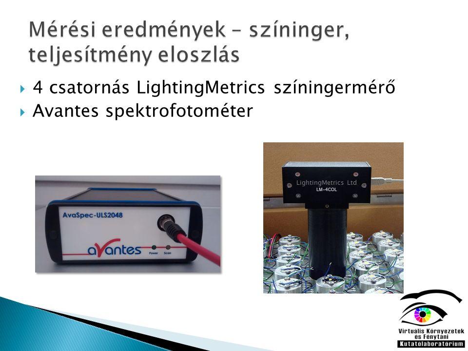  4 csatornás LightingMetrics színingermérő  Avantes spektrofotométer LightingMetrics Ltd LM-4COL