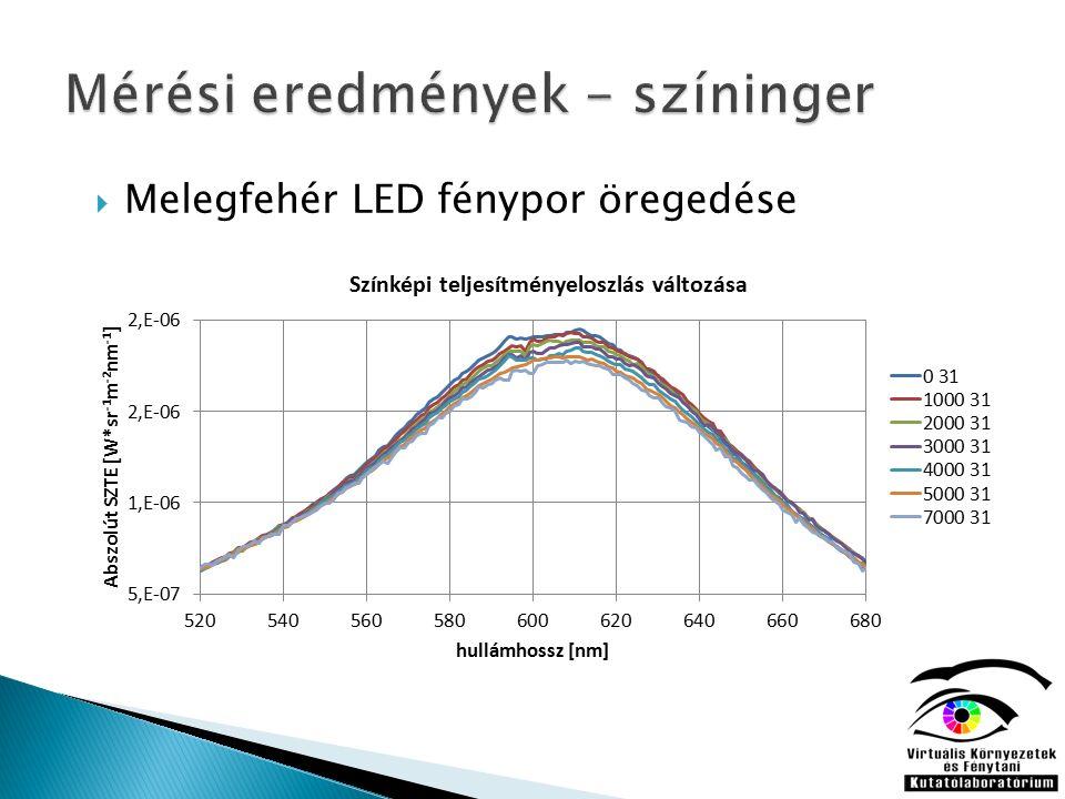  Melegfehér LED fénypor öregedése