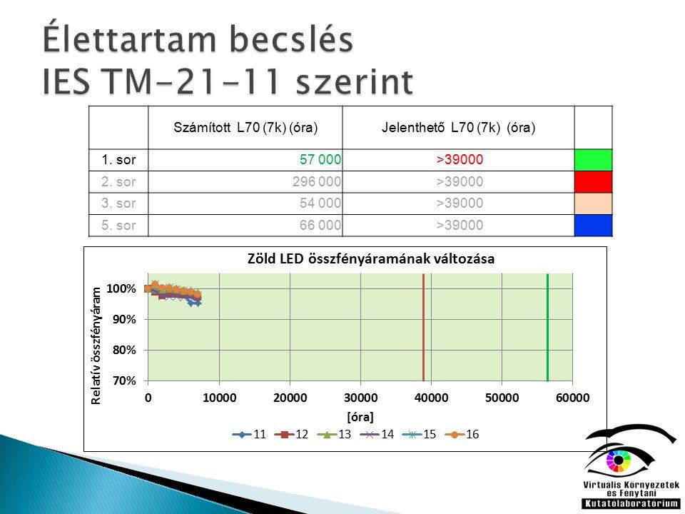 Számított L70 (7k) (óra)Jelenthető L70 (7k) (óra) 1.