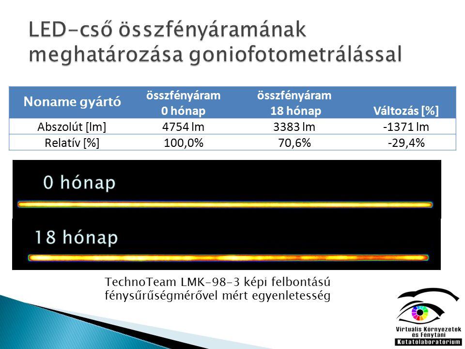 Noname gyártó összfényáram 0 hónap összfényáram 18 hónapVáltozás [%] Abszolút [lm]4754 lm3383 lm-1371 lm Relatív [%]100,0%70,6%-29,4% TechnoTeam LMK-98-3 képi felbontású fénysűrűségmérővel mért egyenletesség