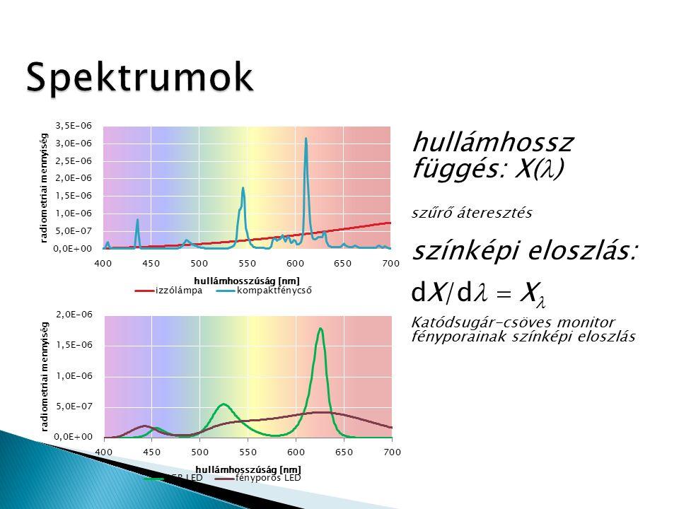 Fotometriai mennyiségegység fényáram, Φ v lm megvilágítás, E v lx=lm/m 2 fényerősség, I v cd=lm/sr fénysűrűség, L v cd/m 2 ΦvΦv :Ω:Ω IvIv :Ω:Ω :A:A EvEv LvLv :A:A