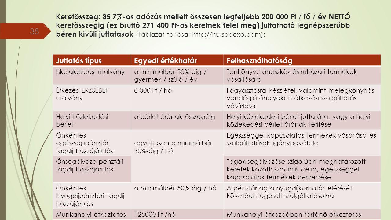 Keretösszeg: 35,7%-os adózás mellett összesen legfeljebb 200 000 Ft / fő / év NETTÓ keretösszegig (ez bruttó 271 400 Ft-os keretnek felel meg) juttatható legnépszerűbb béren kívüli juttatások ( Táblázat forrása: http://hu.sodexo.com): 38 Juttatás típusEgyedi értékhatárFelhasználhatóság Iskolakezdési utalványa minimálbér 30%-áig / gyermek / szülő / év Tankönyv, taneszköz és ruházati termékek vásárlására Étkezési ERZSÉBET utalvány 8 000 Ft / hóFogyasztásra kész étel, valamint melegkonyhás vendéglátóhelyeken étkezési szolgáltatás vásárlása Helyi közlekedési bérlet a bérlet árának összegéigHelyi közlekedési bérlet juttatása, vagy a helyi közlekedési bérlet árának térítése Önkéntes egészségpénztári tagdíj hozzájárulás együttesen a minimálbér 30%-áig / hó Egészséggel kapcsolatos termékek vásárlása és szolgáltatások igénybevétele Önsegélyező pénztári tagdíj hozzájárulás Tagok segélyezése szigorúan meghatározott keretek között: szociális célra, egészséggel kapcsolatos termékek beszerzése Önkéntes Nyugdíjpénztári tagdíj hozzájárulás a minimálbér 50%-áig / hóA pénztártag a nyugdíjkorhatár elérését követően jogosult szolgáltatásokra Munkahelyi étkeztetés125000 Ft /hóMunkahelyi étkezdében történő étkeztetés