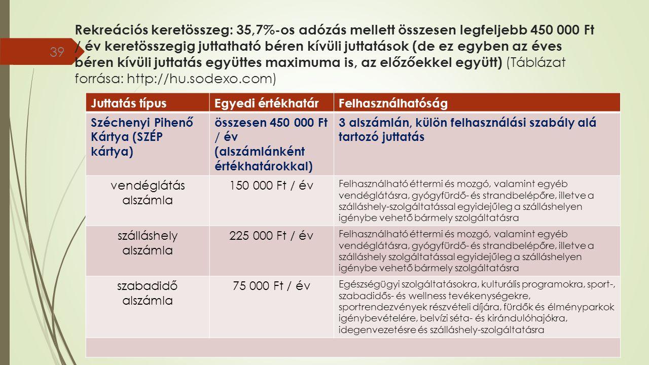 Rekreációs keretösszeg: 35,7%-os adózás mellett összesen legfeljebb 450 000 Ft / év keretösszegig juttatható béren kívüli juttatások (de ez egyben az éves béren kívüli juttatás együttes maximuma is, az előzőekkel együtt) (Táblázat forrása: http://hu.sodexo.com) 39 Juttatás típusEgyedi értékhatárFelhasználhatóság Széchenyi Pihenő Kártya (SZÉP kártya) összesen 450 000 Ft / év (alszámlánként értékhatárokkal) 3 alszámlán, külön felhasználási szabály alá tartozó juttatás vendéglátás alszámla 150 000 Ft / év Felhasználható éttermi és mozgó, valamint egyéb vendéglátásra, gyógyfürdő- és strandbelépőre, illetve a szálláshely-szolgáltatással egyidejűleg a szálláshelyen igénybe vehető bármely szolgáltatásra szálláshely alszámla 225 000 Ft / év Felhasználható éttermi és mozgó, valamint egyéb vendéglátásra, gyógyfürdő- és strandbelépőre, illetve a szálláshely szolgáltatással egyidejűleg a szálláshelyen igénybe vehető bármely szolgáltatásra szabadidő alszámla 75 000 Ft / év Egészségügyi szolgáltatásokra, kulturális programokra, sport-, szabadidős- és wellness tevékenységekre, sportrendezvények részvételi díjára, fürdők és élményparkok igénybevételére, belvízi séta- és kirándulóhajókra, idegenvezetésre és szálláshely-szolgáltatásra