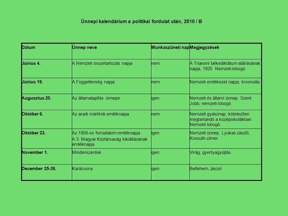 Ünnepi kalendárium a politikai fordulat után, 2010 / B DátumÜnnep neveMunkaszüneti napMegjegyzések Június 4.A Nemzeti összetartozás napjanemA Trianoni békediktátum aláírásának napja, 1920.