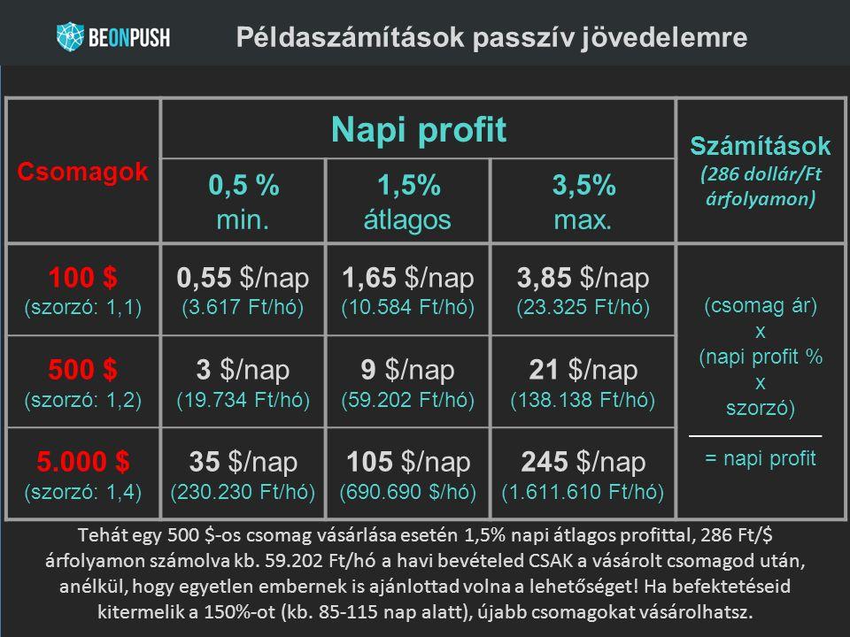 Csomagok Napi profit Számítások (286 dollár/Ft árfolyamon) 0,5 % min. 1,5% átlagos 3,5% max. 100 $ (szorzó: 1,1) 0,55 $/nap (3.617 Ft/hó) 1,65 $/nap (