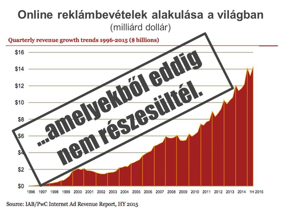 Online reklámbevételek alakulása a világban (milliárd dollár)...amelyekből eddig nem részesültél.