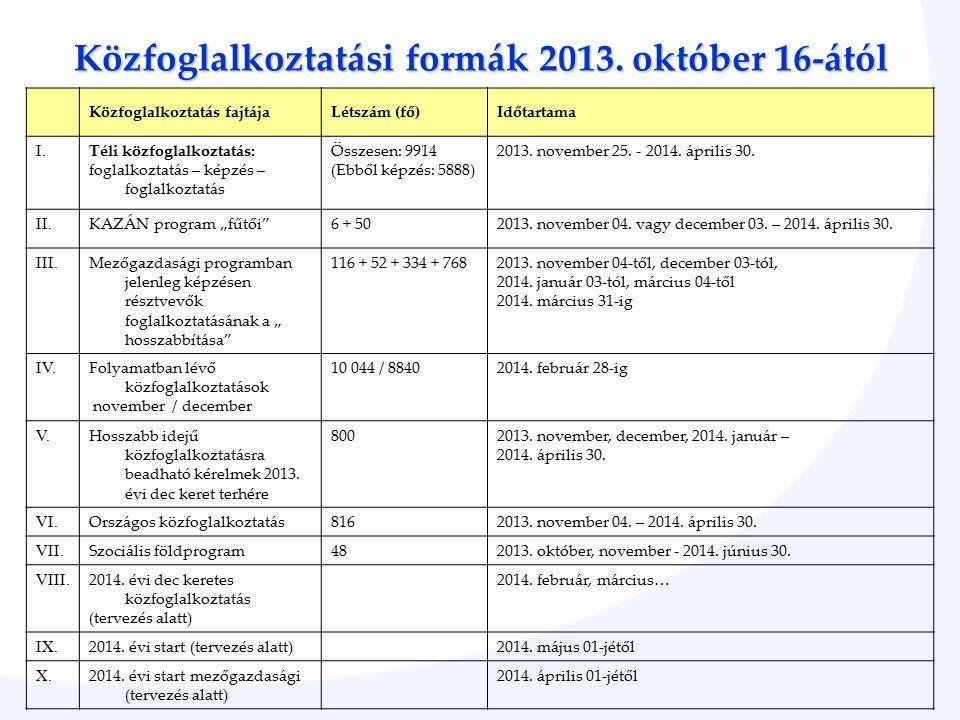 Közfoglalkoztatási formák 2013. október 16-ától Közfoglalkoztatás fajtájaLétszám (fő)Időtartama I.