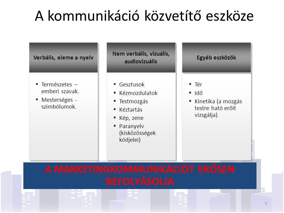 Verbális, eleme a nyelv Nem verbális, vizuális, audiovizuális  Természetes – emberi szavak.