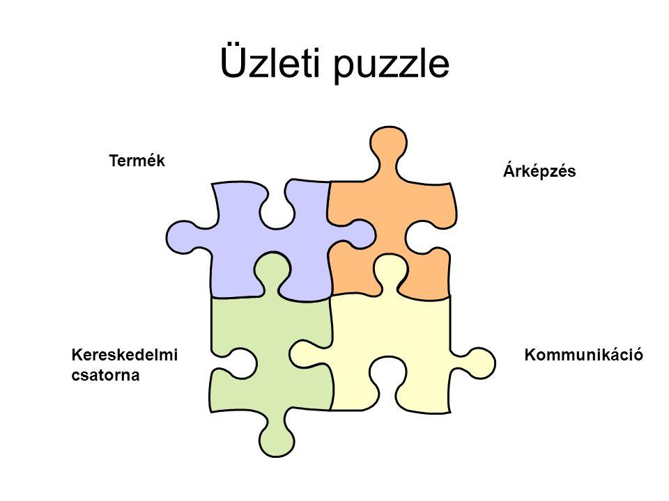 Üzleti puzzle Termék Árképzés Kereskedelmi csatorna Kommunikáció
