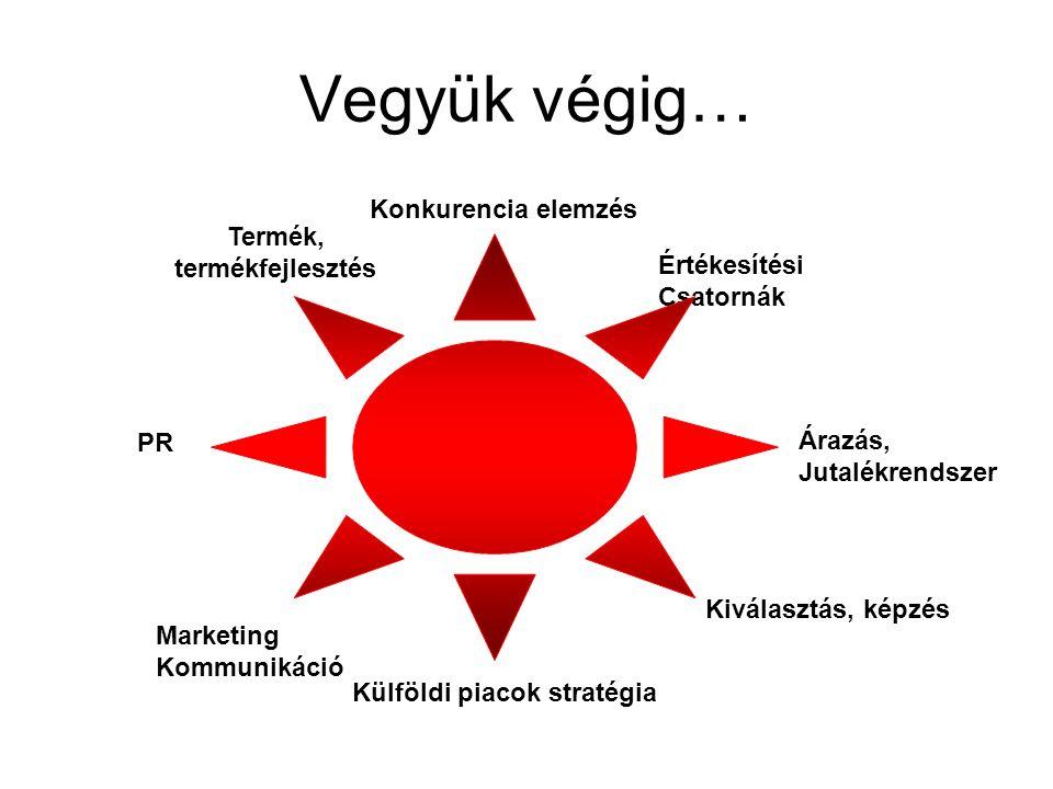 Vegyük végig… Termék, termékfejlesztés Konkurencia elemzés Értékesítési Csatornák Árazás, Jutalékrendszer Marketing Kommunikáció PR Kiválasztás, képzés Külföldi piacok stratégia