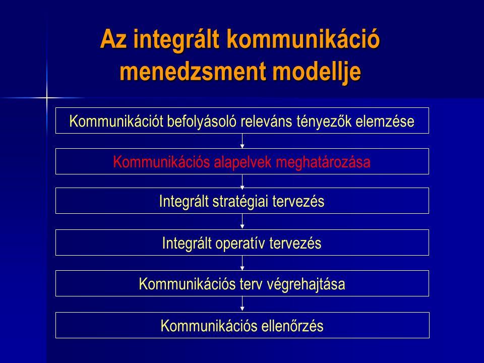 Az integrált kommunikáció menedzsment modellje Kommunikációt befolyásoló releváns tényezők elemzése Kommunikációs alapelvek meghatározása Integrált stratégiai tervezés Integrált operatív tervezés Kommunikációs terv végrehajtása Kommunikációs ellenőrzés