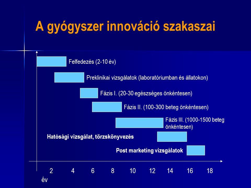 A gyógyszer innováció szakaszai 24681012141618 Felfedezés (2-10 év) Preklinikai vizsgálatok (laboratóriumban és állatokon) Fázis I.