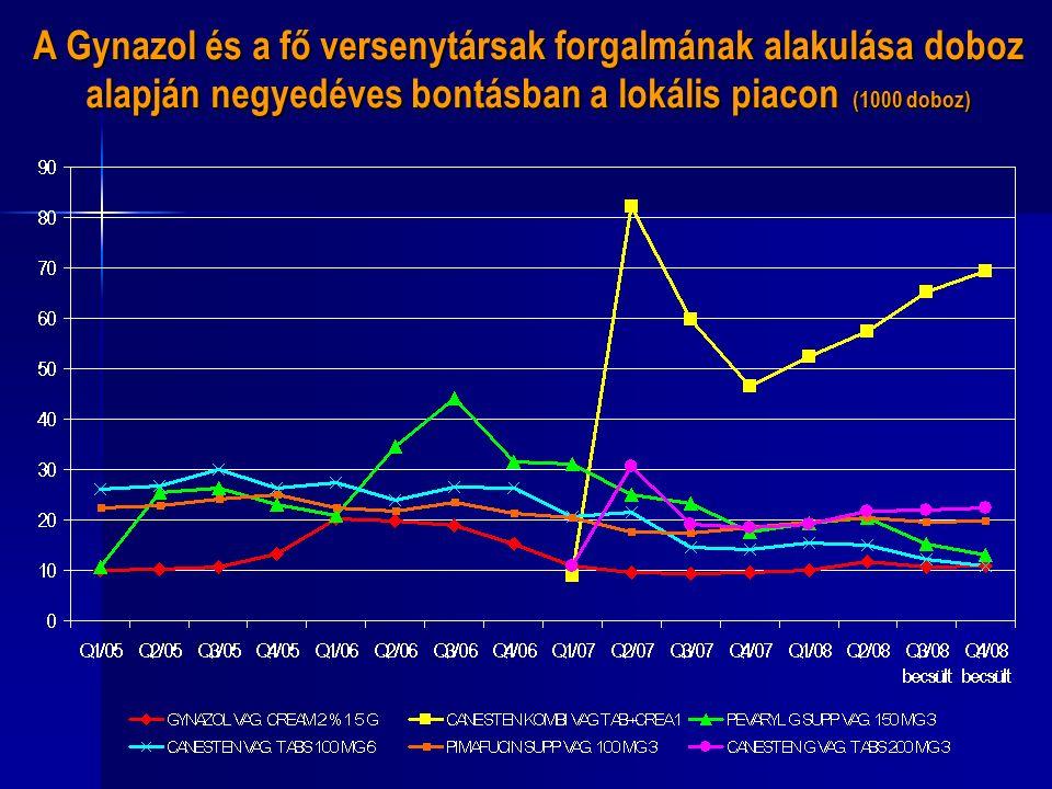 A Gynazol és a fő versenytársak forgalmának alakulása doboz alapján negyedéves bontásban a lokális piacon (1000 doboz)
