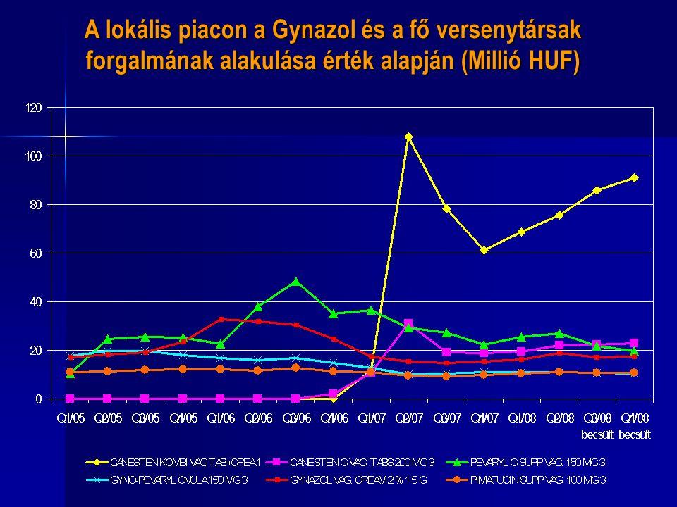 A lokális piacon a Gynazol és a fő versenytársak forgalmának alakulása érték alapján (Millió HUF)