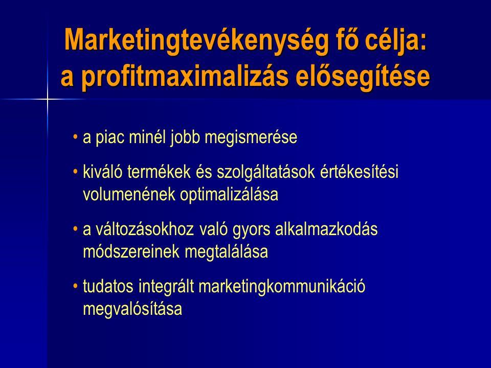 Marketingtevékenység fő célja: a profitmaximalizás elősegítése a piac minél jobb megismerése kiváló termékek és szolgáltatások értékesítési volumenének optimalizálása a változásokhoz való gyors alkalmazkodás módszereinek megtalálása tudatos integrált marketingkommunikáció megvalósítása