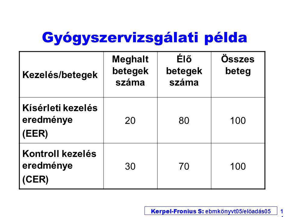 Kerpel-Fronius S: ebmkönyvt05/elöadás05 14 Gyógyszervizsgálati példa Kezelés/betegek Meghalt betegek száma Élő betegek száma Összes beteg Kísérleti kezelés eredménye (EER) 2080100 Kontroll kezelés eredménye (CER) 3070100