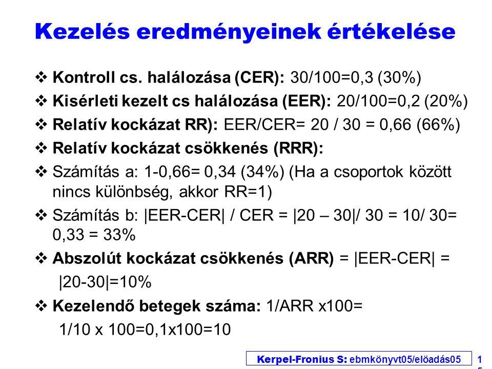 Kerpel-Fronius S: ebmkönyvt05/elöadás05 15 Kezelés eredményeinek értékelése vKontroll cs. halálozása (CER): 30/100=0,3 (30%) vKisérleti kezelt cs halá