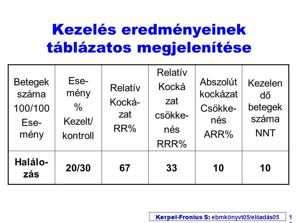 Kerpel-Fronius S: ebmkönyvt05/elöadás05 16 Kezelés eredményeinek táblázatos megjelenítése Betegek száma 100/100 Ese- mény % Kezelt/ kontroll Relatív Kocká- zat RR% Relatív Kocká zat csökke- nés RRR% Abszolút kockázat Csökke- nés ARR% Kezelen dő betegek száma NNT Halálo- zás 20/30673310