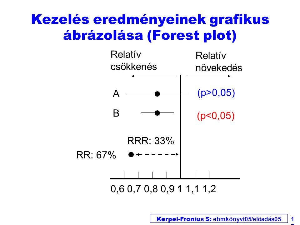 Kerpel-Fronius S: ebmkönyvt05/elöadás05 17 Kezelés eredményeinek grafikus ábrázolása (Forest plot) Relatív csökkenés 0,6 0,7 0,8 0,9 1 1,1 1,2 RR: 67% RRR: 33% B A Relatív növekedés (p>0,05) (p<0,05)